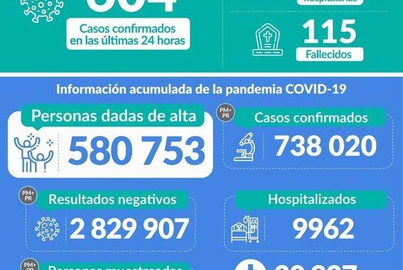 MINSA: 38 020 casos confirmados, 2 829 907 negativos, 9 962 hospitalizados, 1 451 en UCI