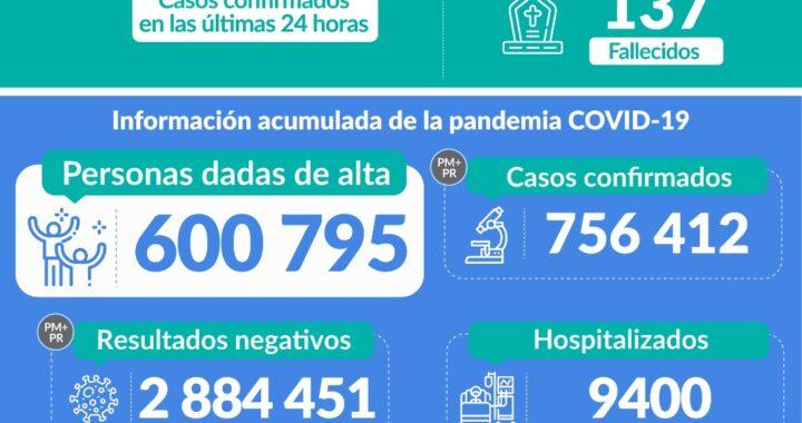 COVID-19:  al 17 de septiembre 756 412 casos confirmados, 9 400 hospitalizados, 1 449 en UCI y 2 884 451 negativos.